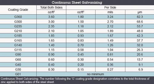 Coating Thickness Vs Coating American Galvanizers
