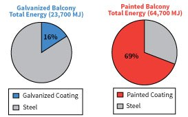 Difference in energy demand for HDG and painting