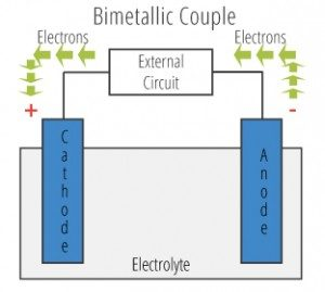 graphic of a bimetallic couple showing the movement of electrons in a galvanic cell