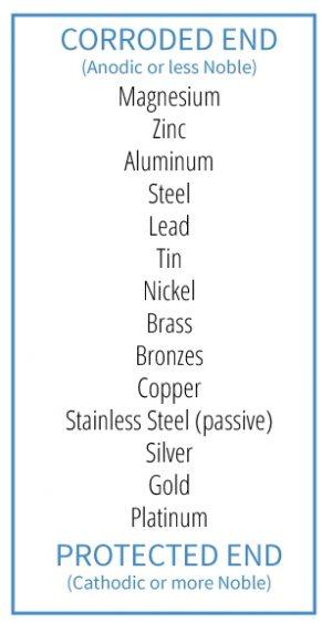 Aluminum Vent/Drain Hole Plugs &… | American Galvanizers