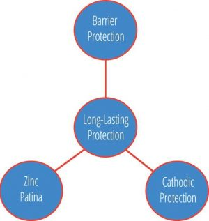 Long lasting corrosion protection