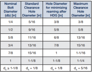 Sizing Clearance Holes for HDG…   American Galvanizers