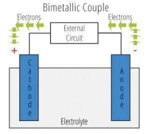Bimetallic Couple