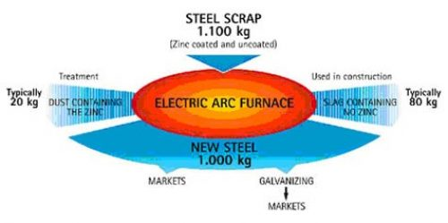 Electric Arc Furnace Process