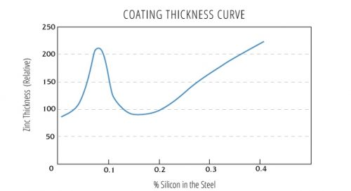 Sandelin curve and effect of silicon on coating thicness
