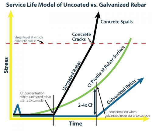 Service life of galvanized rebar