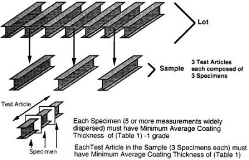 Mutli-Specimen Product Sampling
