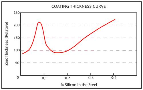 Coating Thickness Curve
