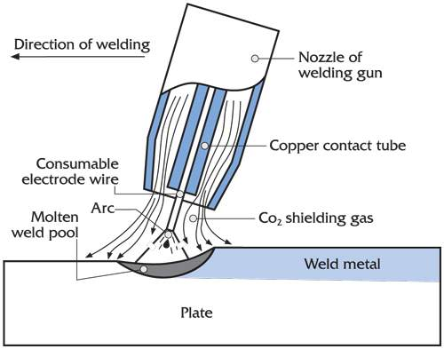 Gas Metal Arc Illustration