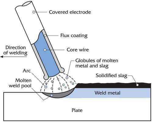 Shielded Metal Welding