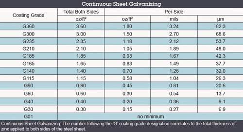 Continous Sheet Graph