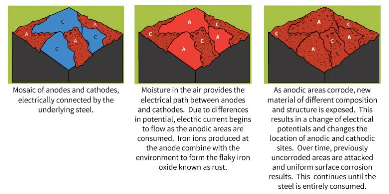 process of bare steel corrosion and conversion of anodic and cathodic areas