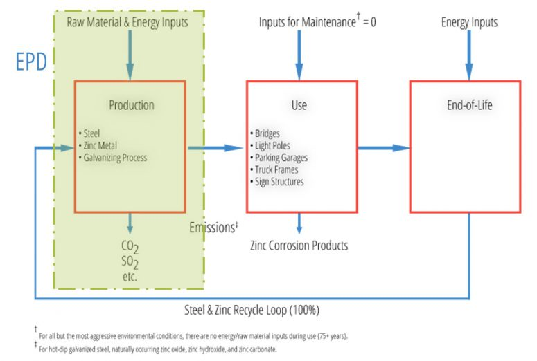Life cycle assessment of HDG