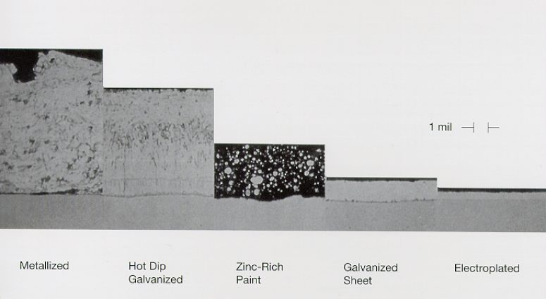 Photomicrograph comparison of various zinc coatings