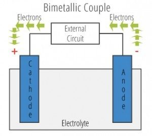 Dr Galvdr Galv Bimetallic Couple2