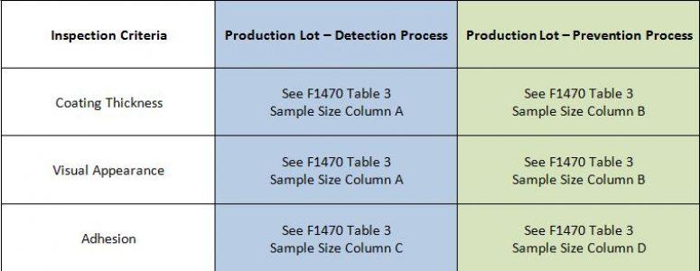 ASTM F2329 vs  ASTM A153 | American Galvanizers Association