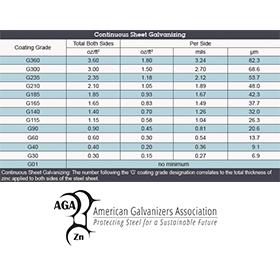 Coating Thickness vs  Coating… | American Galvanizers