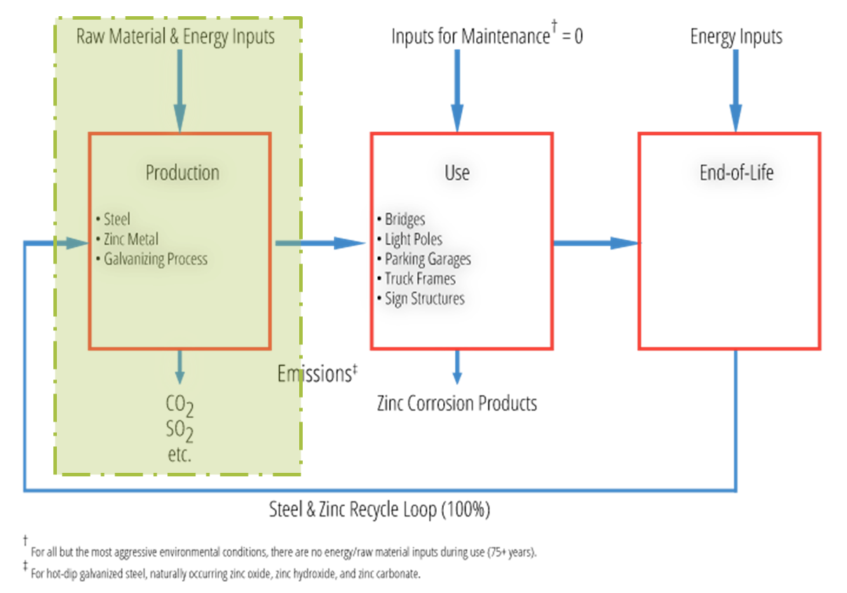 Life-cycle assessment isolating EPD phase
